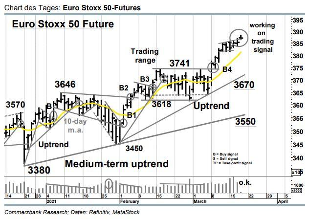 Euro Stoxx 50 Realtime Kurse